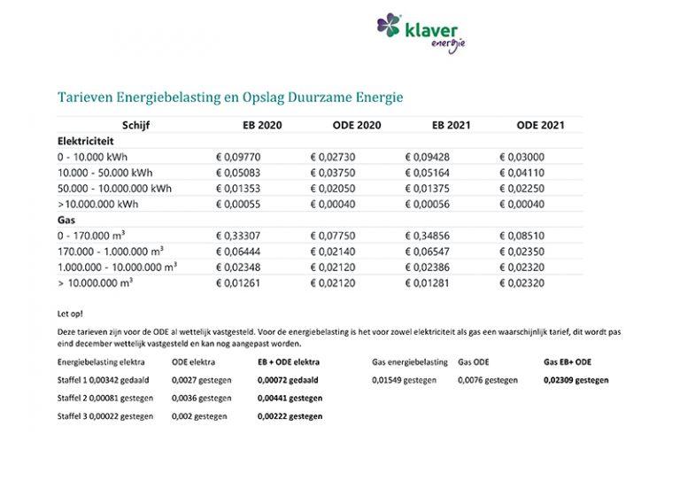 Hoeveel energiebelasting betaal je in 2021?